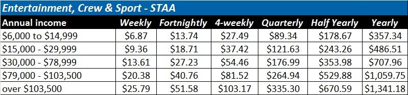 STAA fees